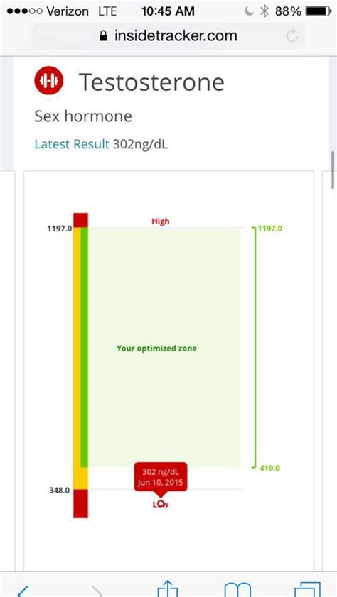 testosterone test results meaning picture 10