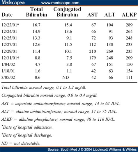 abnormal liver function test result picture 11
