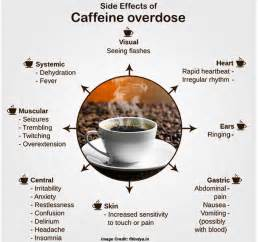 caffeine effects on male virility picture 5