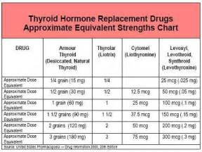 how does taking a thyroid pill affect tsh levels picture 9