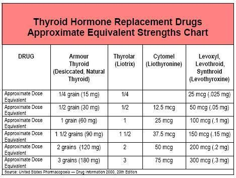 armour thyroid and birth control pills picture 1