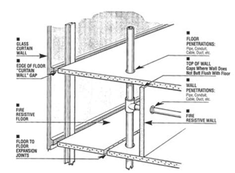 fire resistant joint systems picture 18