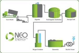 anaerobic digestion system picture 5