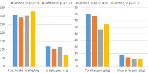 caffeine and weight gain statistics picture 7