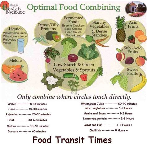 does food combining help digestion picture 1