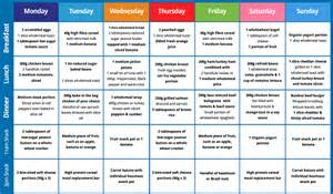 seven day menu for weight loss picture 3