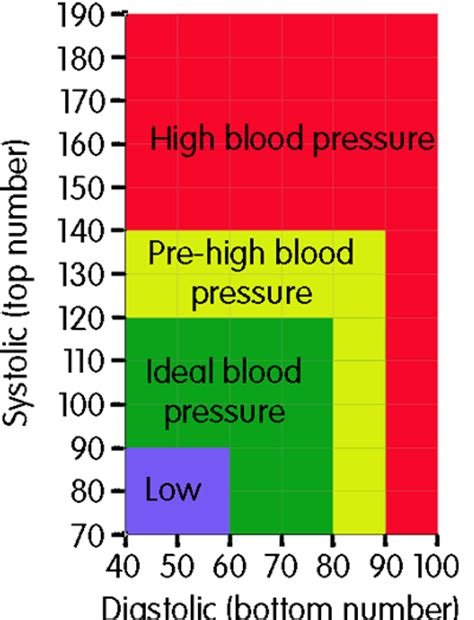 High blood pressure reading picture 3