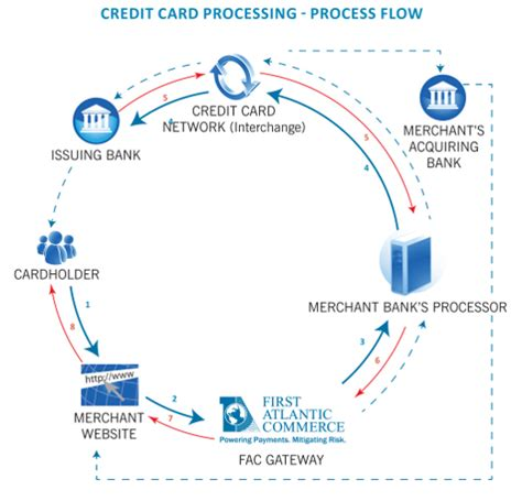 processing credit cards online as a home based business picture 8