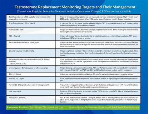 interpretation of free testosterone estrogen and total testosterone blood tests picture 12