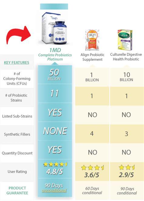 compare probiotics picture 14
