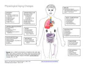 alcoholism; physiological changes in the aging picture 5