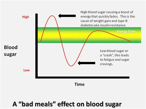 does gallbladder removal effect blood sugar readings picture 3