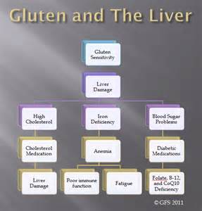gluten sensitivity and weight gain picture 6