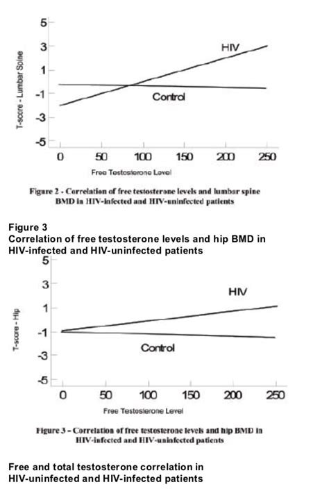 free testosterone levels by age pg/ml picture 13