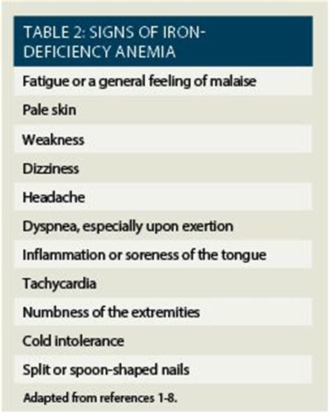 Anemia high cholesterol picture 21
