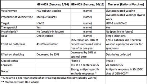 genital herpes vaccine 2014 picture 10