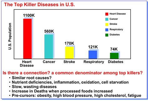 Cholesterol obesity picture 11