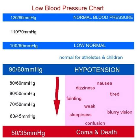 what do you do when blood pressure is very low picture 2