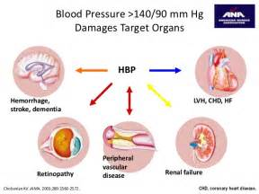 Stress & high blood pressure picture 1