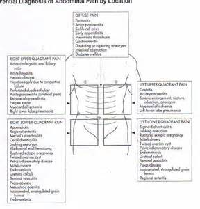 pain lower left abdomen picture 6