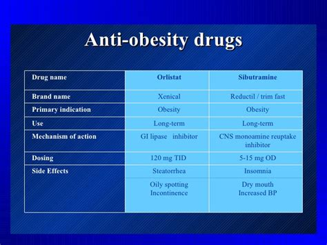 mechanism of actions of anti obesity drugs picture 1