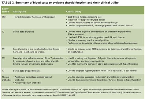 evaluating thyroid tests picture 6