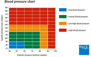 gp stan high blood pressure picture 15
