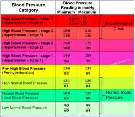 High blood pressure in men picture 1