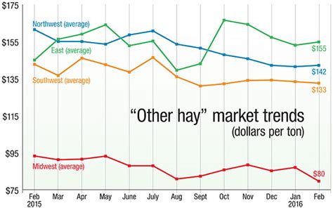 alfalfa prices picture 19