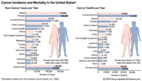 colon cancer cure rates picture 2