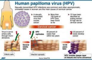 human papillomavirus symptoms picture 2