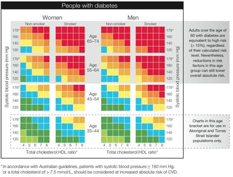 Cholesterol at risk charts picture 14