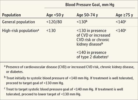 blood pressure guidelines picture 5