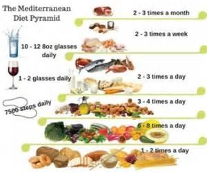mediterranean diet pyramid picture 15