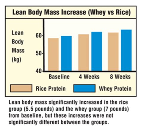 increasing lean muscle price comparison picture 3