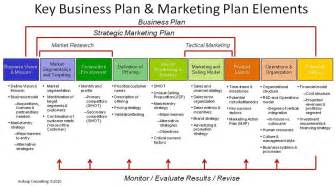 free online business plans picture 5