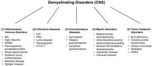 central nervous system injury skin rash picture 7