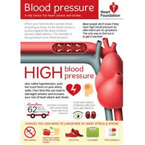 free blood pressure test picture 19