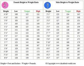 's height and weight 2014 picture 15