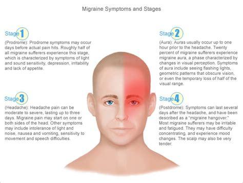 migraine picture 1