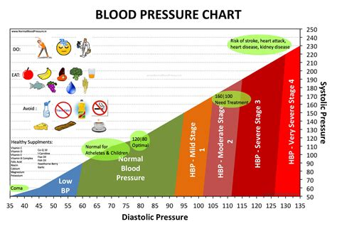 High blood pressure graphs picture 3