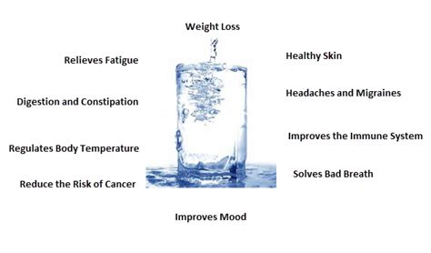 what are the health benefits on drinking water picture 6