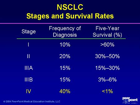 secondary liver cancer survival rates picture 13