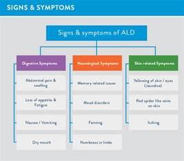 alcohol liver damage symptoms picture 9