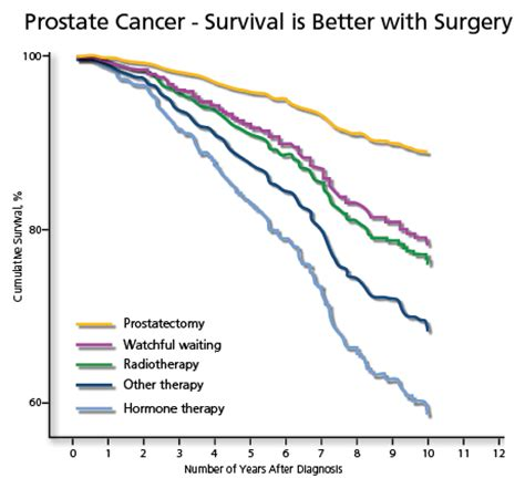post surgery prostate cancer return symptoms picture 2