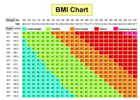 Weight loss tables for men picture 17