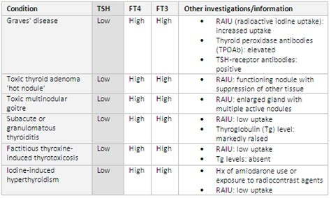 high thyroid levels picture 5