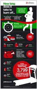 how long does it take a fat burner picture 1