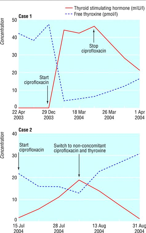 ciprofloxacin interacts with thyroid replacement therapy picture 1