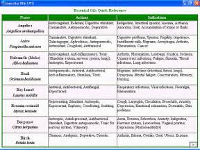 list of herbal medicine and their uses in picture 11